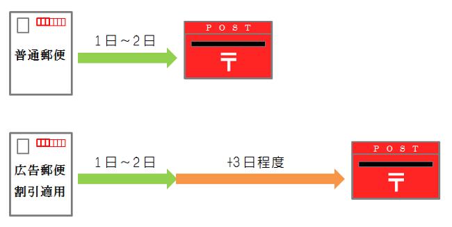 広告郵便物送達日数